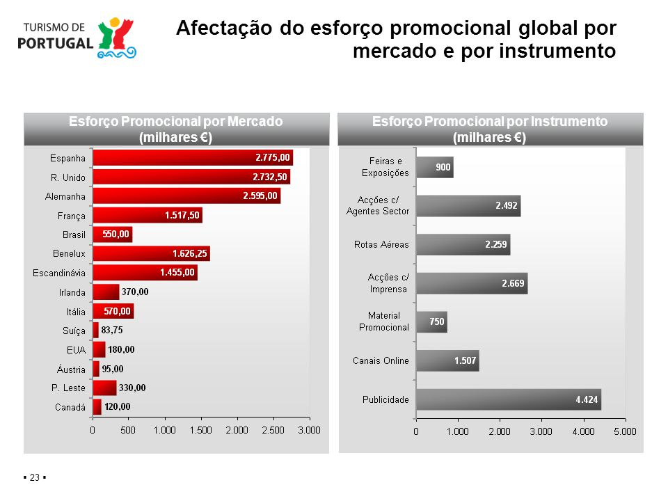 Afectação do esforço promocional global por mercado e por instrumento