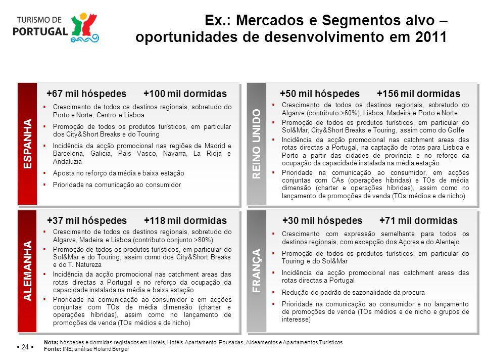 Ex.: Mercados e Segmentos alvo – oportunidades de desenvolvimento em 2011