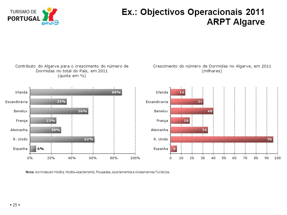 Ex.: Objectivos Operacionais 2011 ARPT Algarve