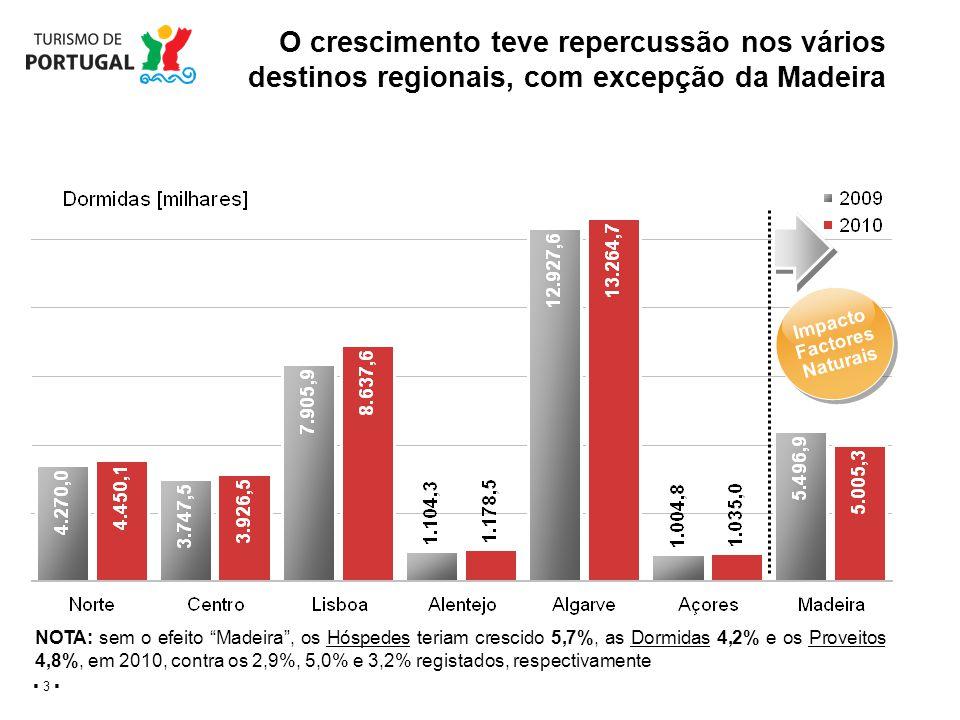O crescimento teve repercussão nos vários destinos regionais, com excepção da Madeira