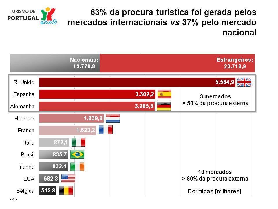 63% da procura turística foi gerada pelos mercados internacionais vs 37% pelo mercado nacional