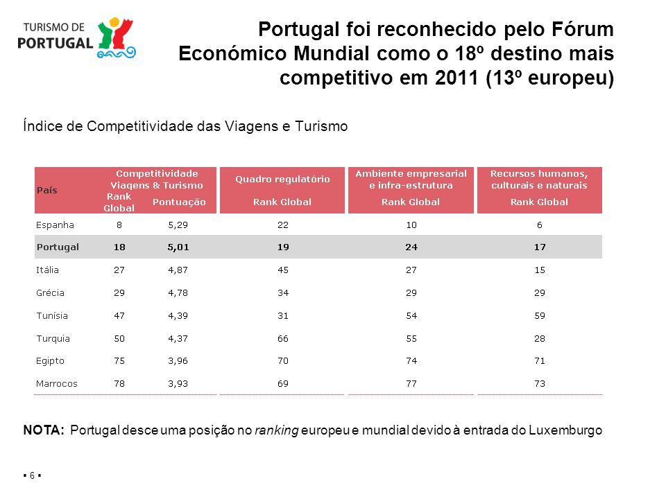 Portugal foi reconhecido pelo Fórum Económico Mundial como o 18º destino mais competitivo em 2011 (13º europeu)