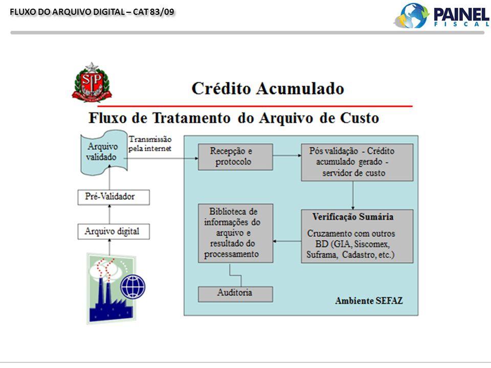 FLUXO DO ARQUIVO DIGITAL – CAT 83/09