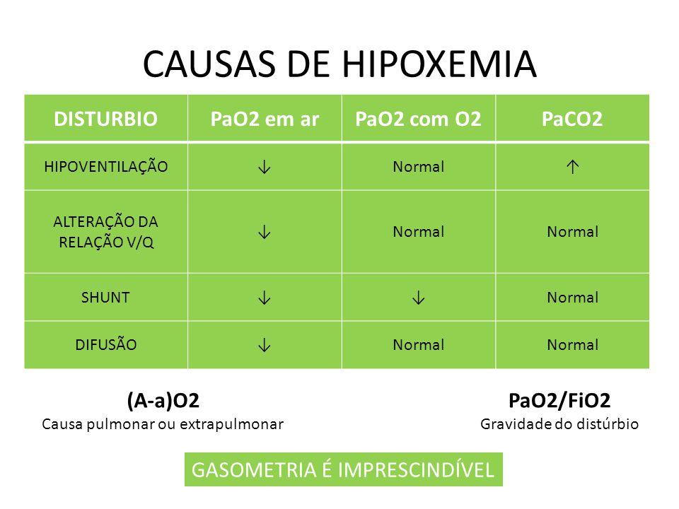 CAUSAS DE HIPOXEMIA DISTURBIO PaO2 em ar PaO2 com O2 PaCO2 (A-a)O2