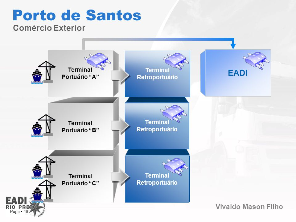 Porto de Santos Comércio Exterior EADI Terminal Terminal Portuário A