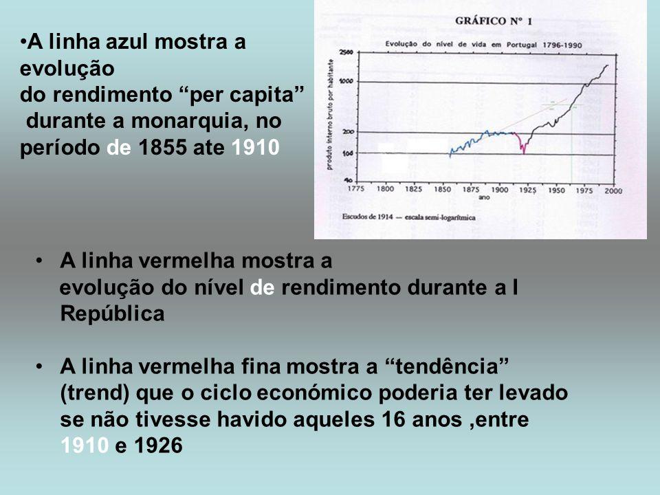 A linha azul mostra a evolução do rendimento per capita