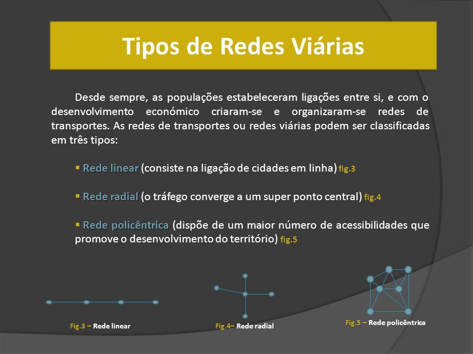 Tipos de Redes Viárias