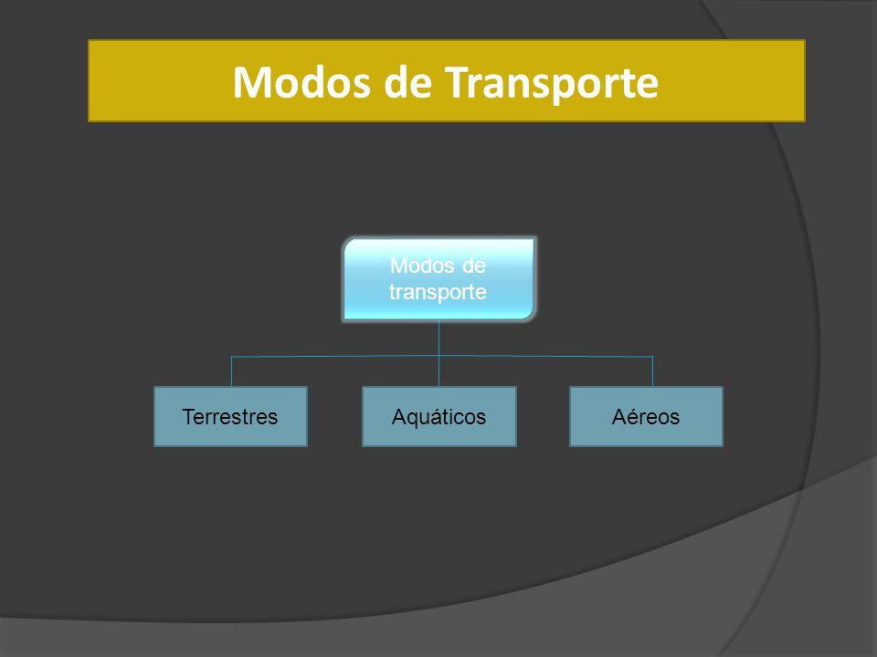 Modos de Transporte Modos de transporte Terrestres Aquáticos Aéreos