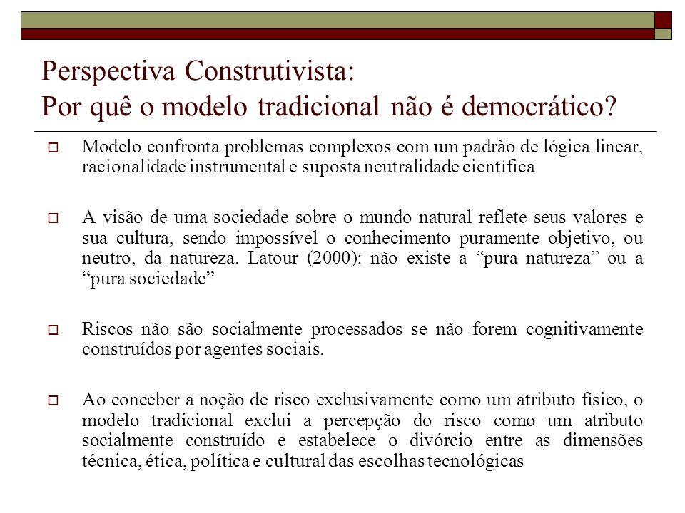 Perspectiva Construtivista: Por quê o modelo tradicional não é democrático