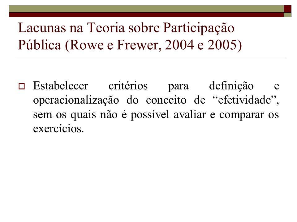 Lacunas na Teoria sobre Participação Pública (Rowe e Frewer, 2004 e 2005)