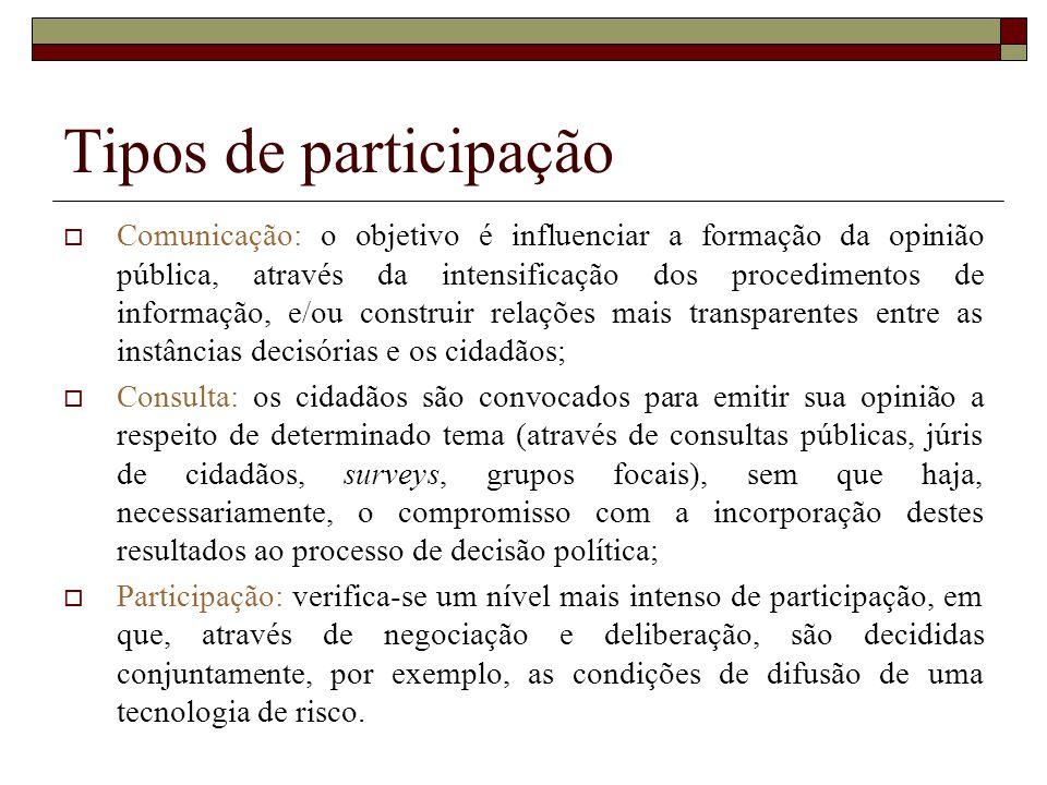 Tipos de participação