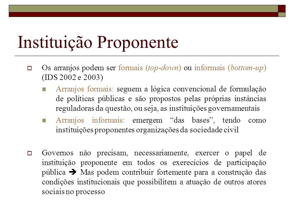 Instituição Proponente
