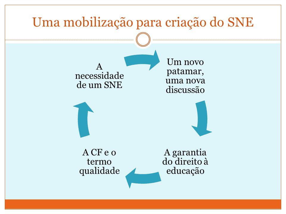 Uma mobilização para criação do SNE
