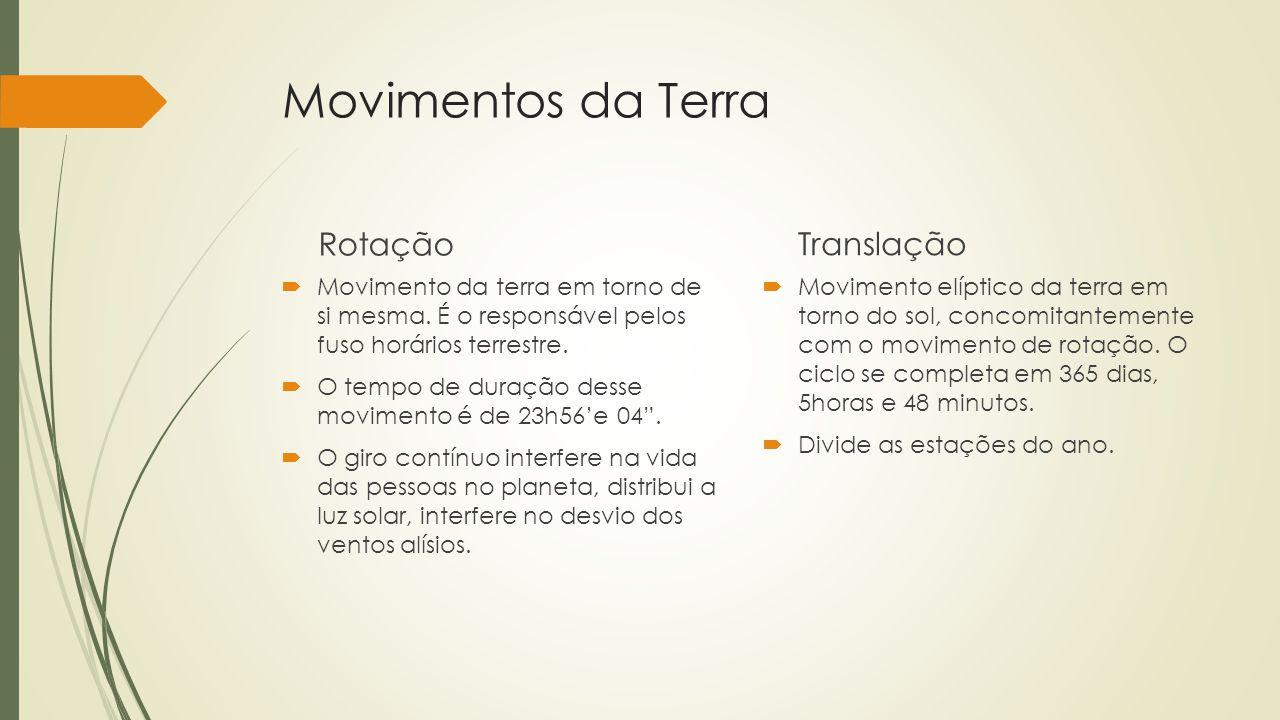 Movimentos da Terra Rotação Translação