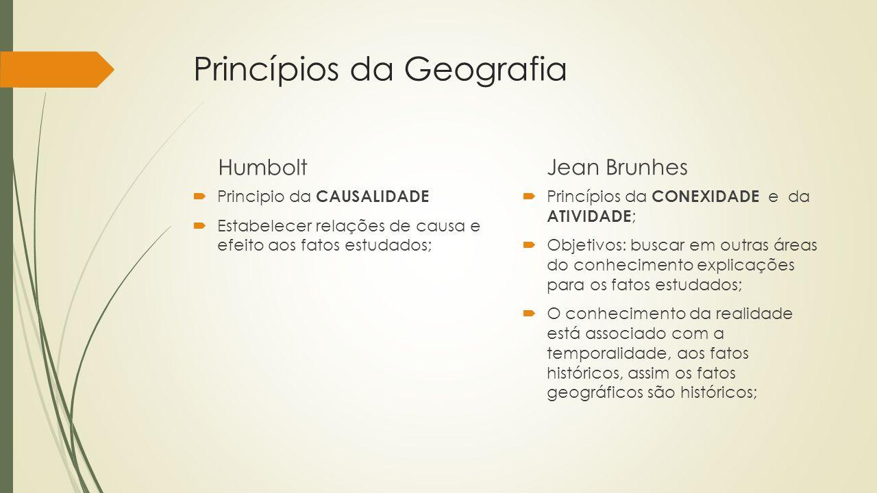 Princípios da Geografia