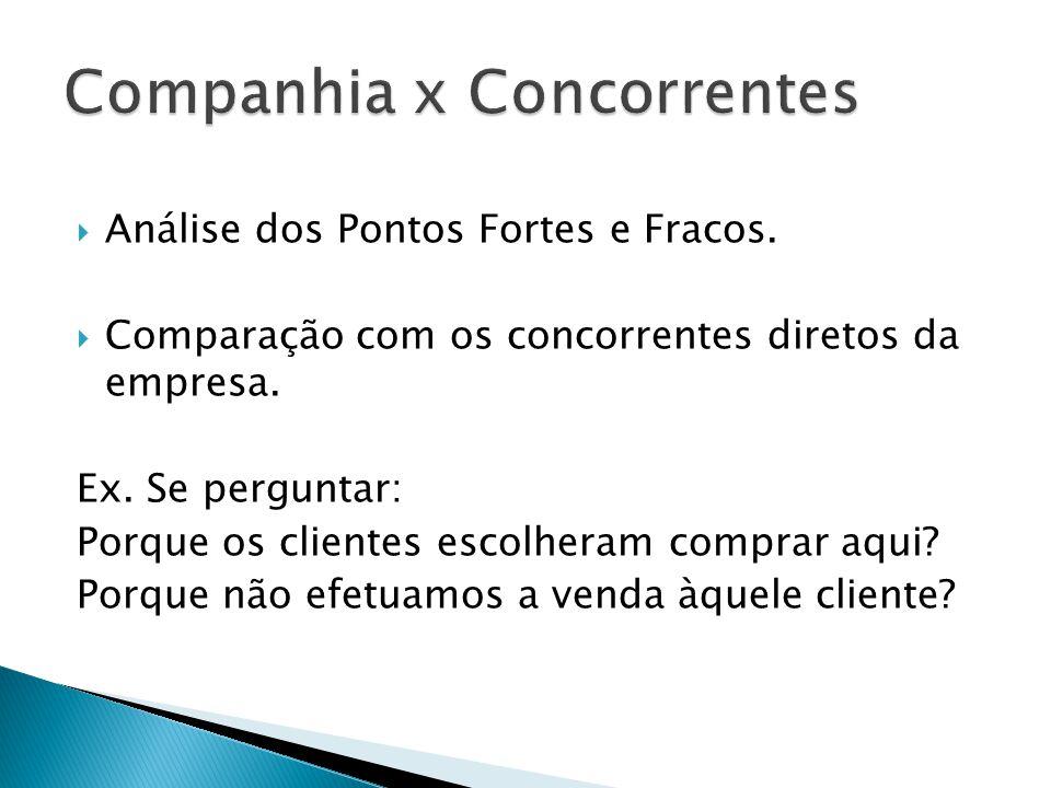 Companhia x Concorrentes