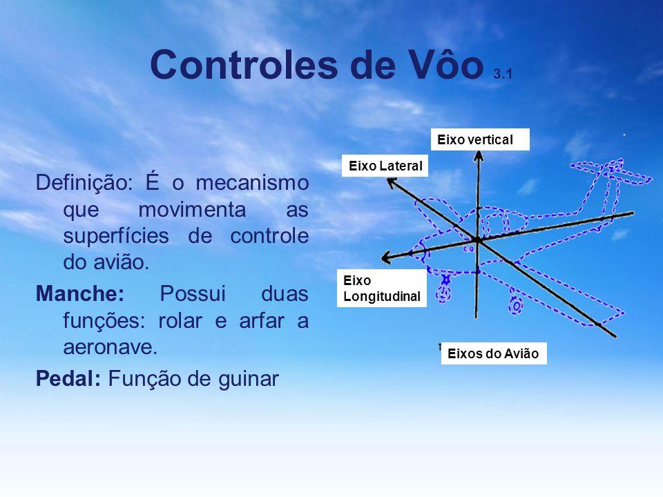 Controles de Vôo 3.1 Eixo vertical. Eixo Lateral. Definição: É o mecanismo que movimenta as superfícies de controle do avião.