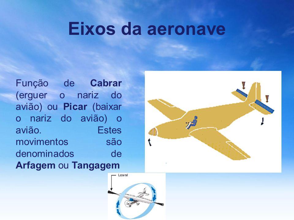 Eixos da aeronave