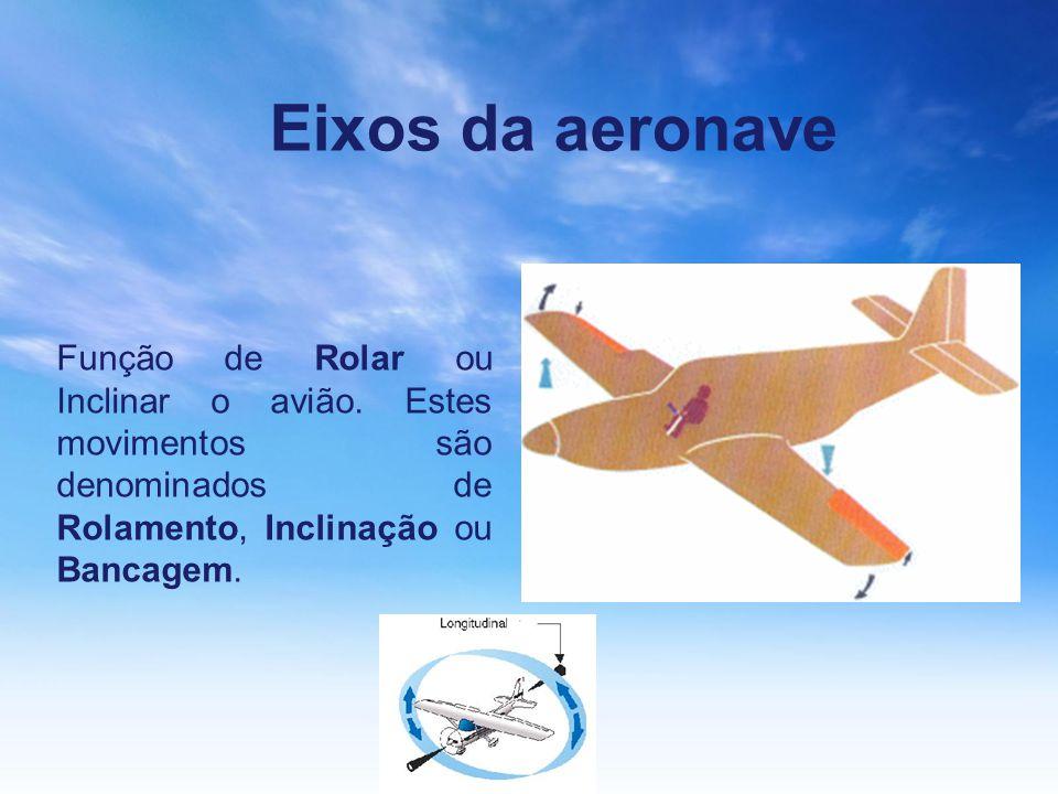 Eixos da aeronave Função de Rolar ou Inclinar o avião.
