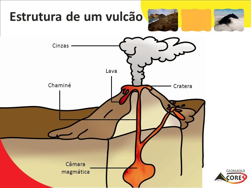 Estrutura de um vulcão Cinzas Lava Chaminé Cratera Câmara magmática
