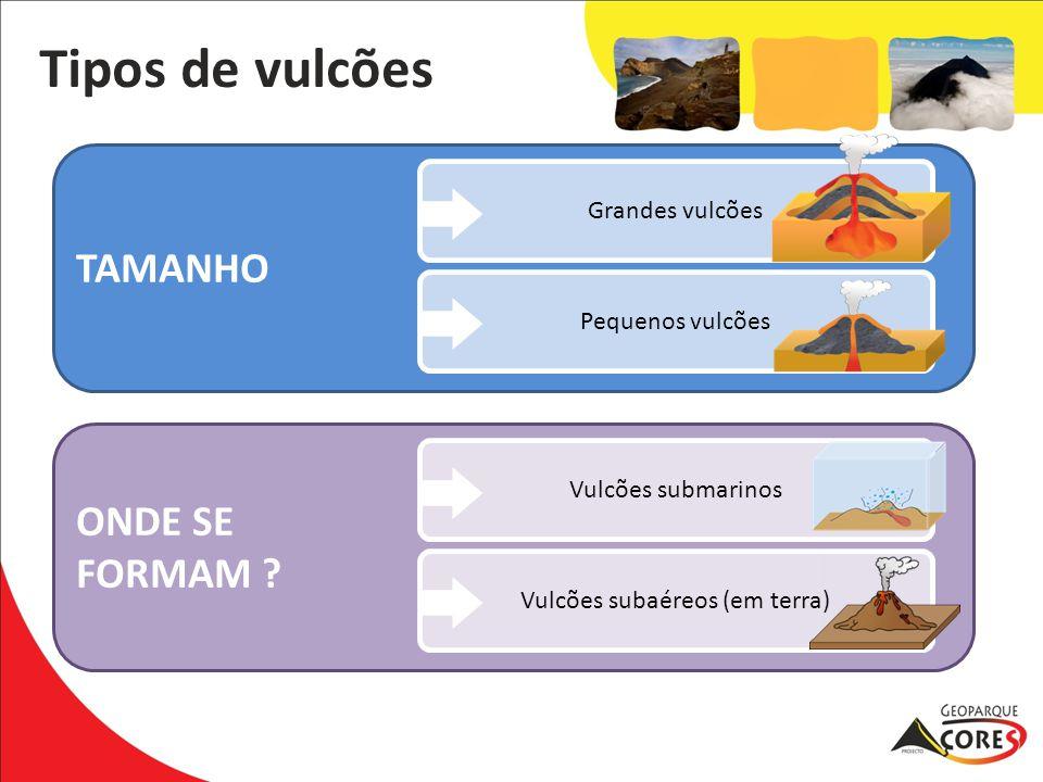 Vulcões subaéreos (em terra)