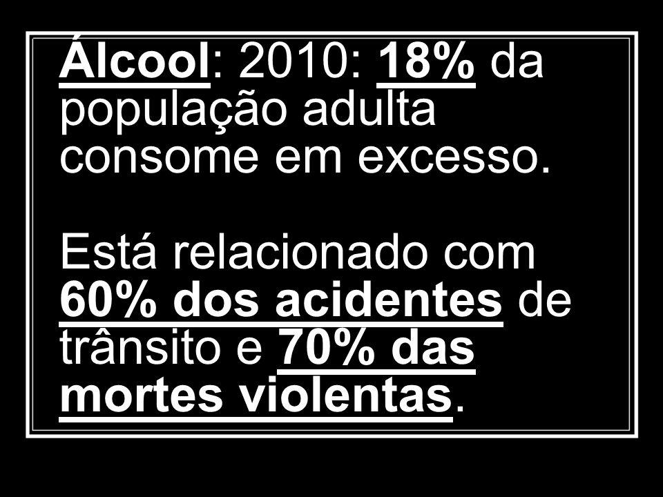 Álcool: 2010: 18% da população adulta consome em excesso
