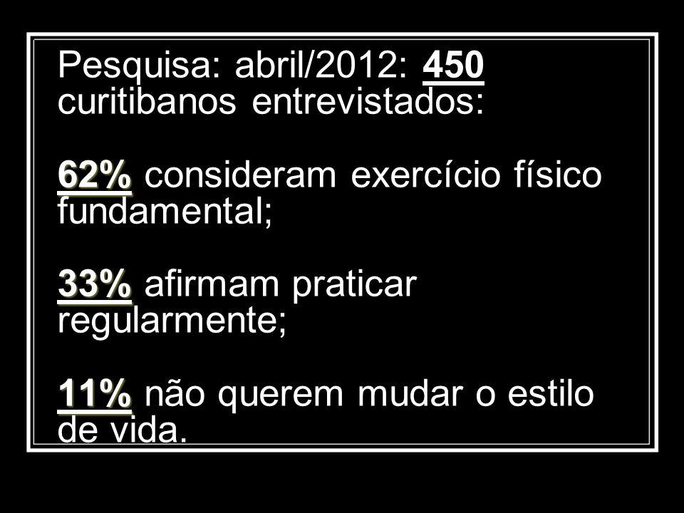 Pesquisa: abril/2012: 450 curitibanos entrevistados: 62% consideram exercício físico fundamental; 33% afirmam praticar regularmente; 11% não querem mudar o estilo de vida.