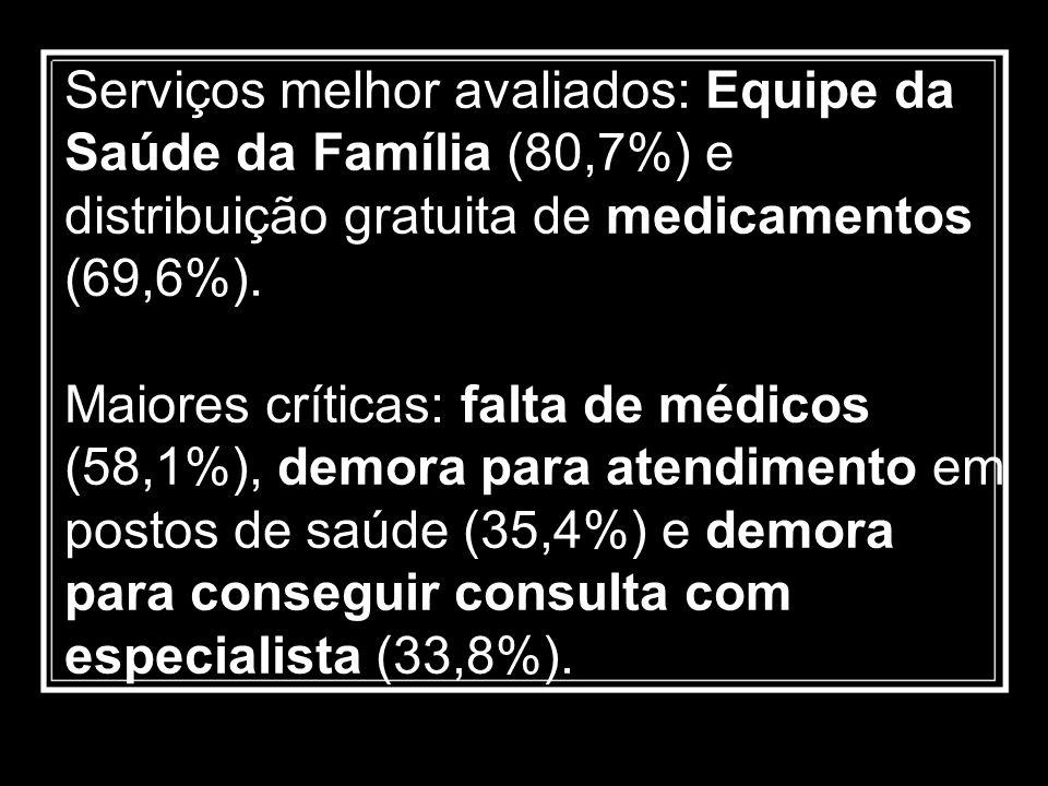 Serviços melhor avaliados: Equipe da Saúde da Família (80,7%) e distribuição gratuita de medicamentos (69,6%).