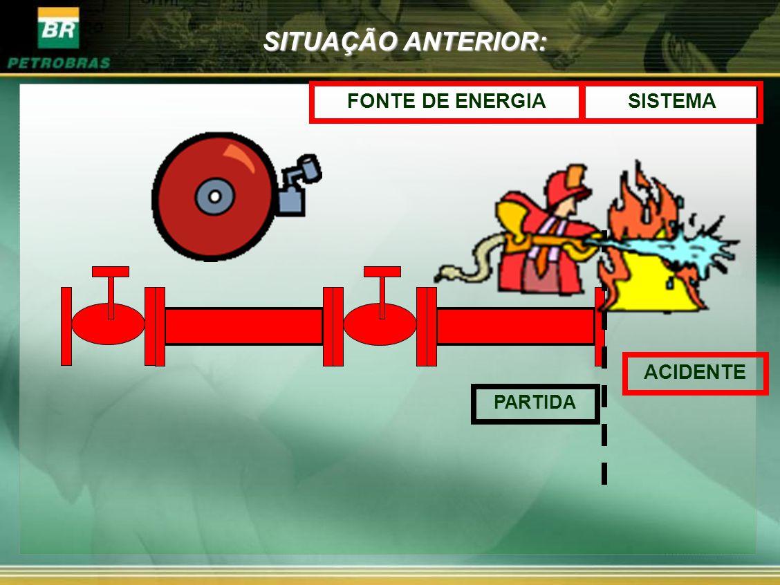 SITUAÇÃO ANTERIOR: FONTE DE ENERGIA SISTEMA ACIDENTE PARTIDA