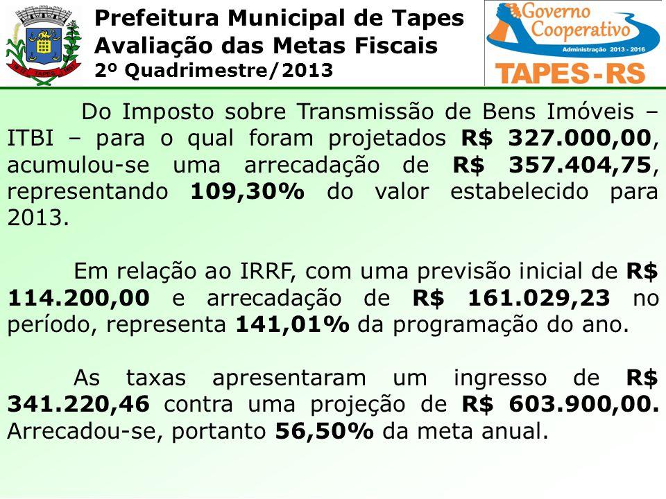 Do Imposto sobre Transmissão de Bens Imóveis – ITBI – para o qual foram projetados R$ 327.000,00, acumulou-se uma arrecadação de R$ 357.404,75, representando 109,30% do valor estabelecido para 2013.
