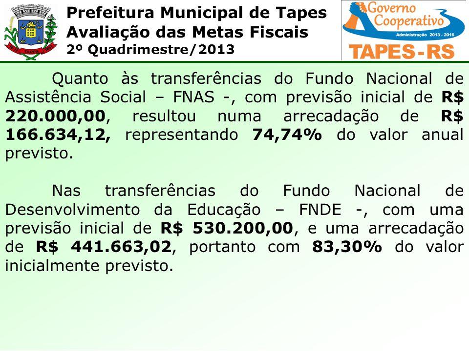 Quanto às transferências do Fundo Nacional de Assistência Social – FNAS -, com previsão inicial de R$ 220.000,00, resultou numa arrecadação de R$ 166.634,12, representando 74,74% do valor anual previsto.