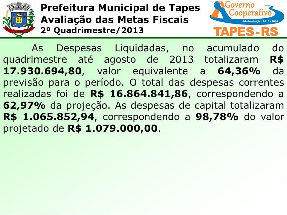 As Despesas Liquidadas, no acumulado do quadrimestre até agosto de 2013 totalizaram R$ 17.930.694,80, valor equivalente a 64,36% da previsão para o período.