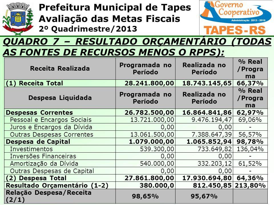QUADRO 7 – RESULTADO ORÇAMENTÁRIO (TODAS AS FONTES DE RECURSOS MENOS O RPPS):