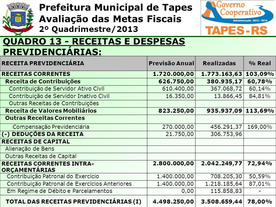TOTAL DAS RECEITAS PREVIDENCIÁRIAS (I)