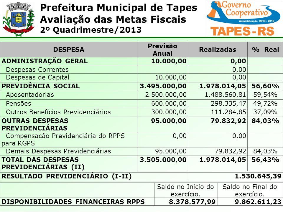 DESPESA Previsão Anual Realizadas % Real 56,60% 84,03% 56,43%