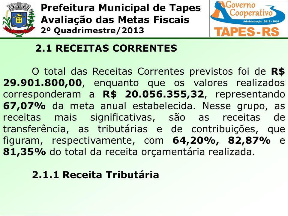 2.1 RECEITAS CORRENTES