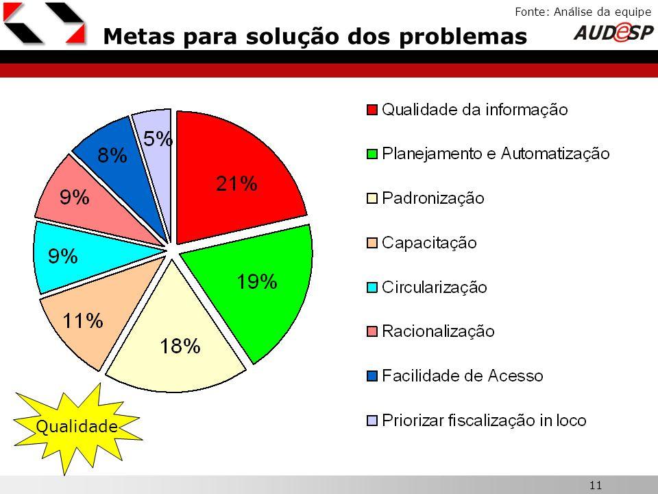 Metas para solução dos problemas