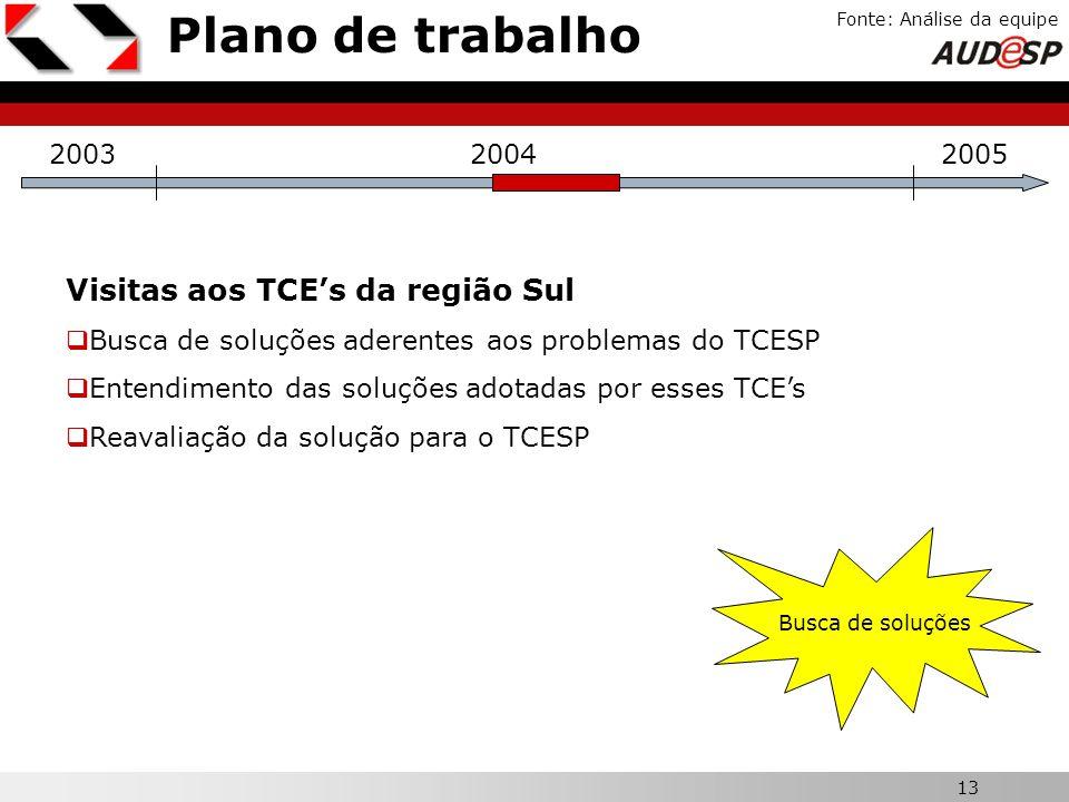 Plano de trabalho Visitas aos TCE's da região Sul X 2003 2004 2005