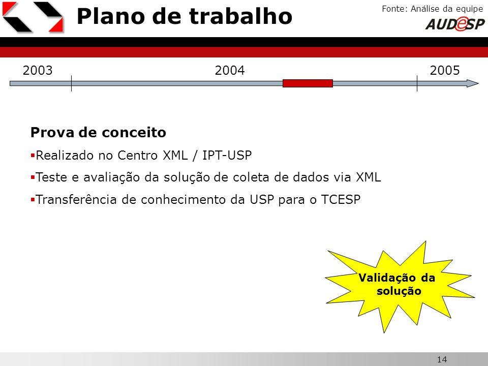 Plano de trabalho Prova de conceito X 2003 2004 2005