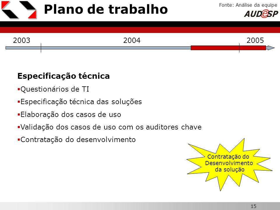 Plano de trabalho Especificação técnica X 2003 2004 2005