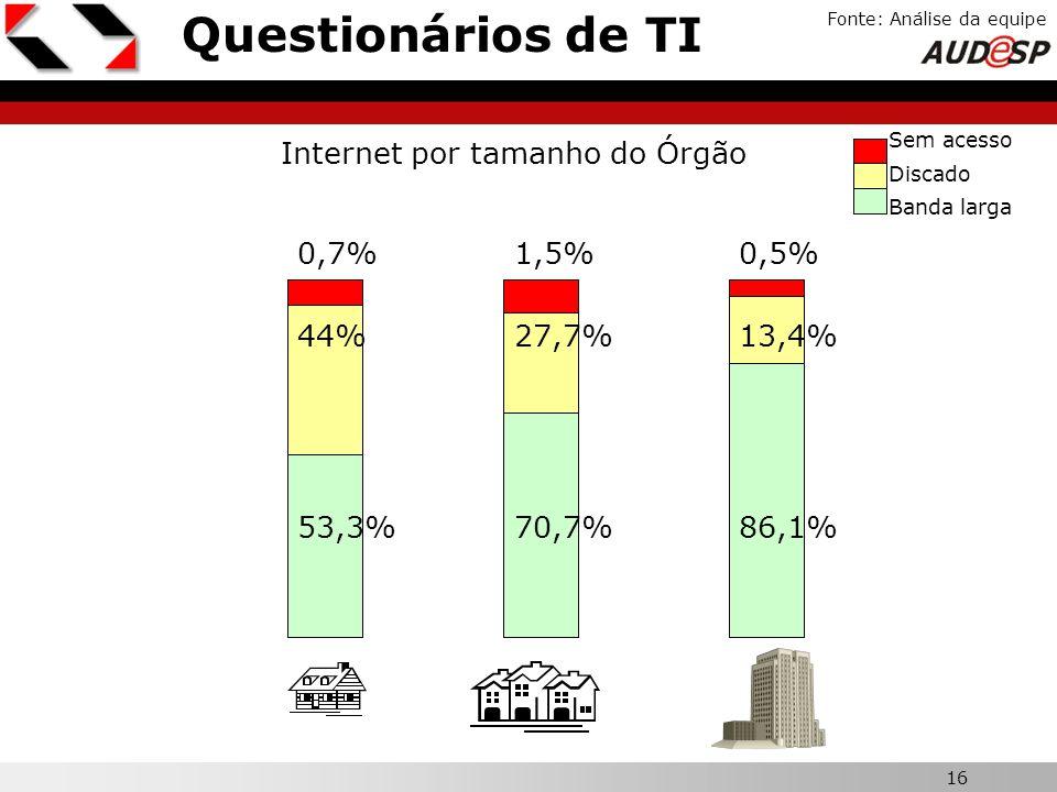 Questionários de TI Internet por tamanho do Órgão 0,7% 1,5% 0,5% 44%