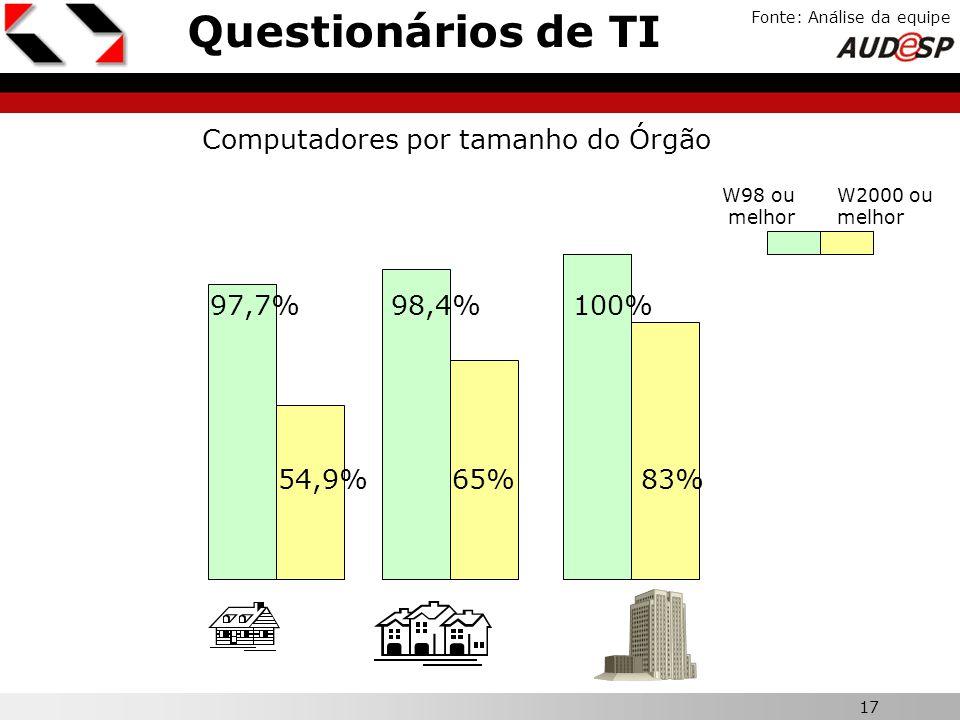 Questionários de TI Computadores por tamanho do Órgão 97,7% 98,4% 100%