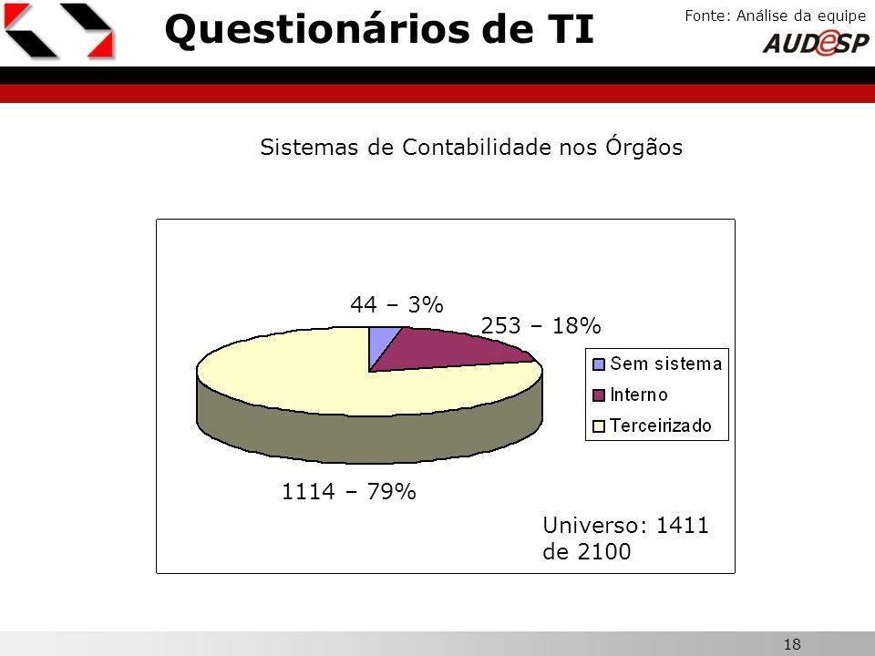Questionários de TI X Sistemas de Contabilidade nos Órgãos 44 – 3%