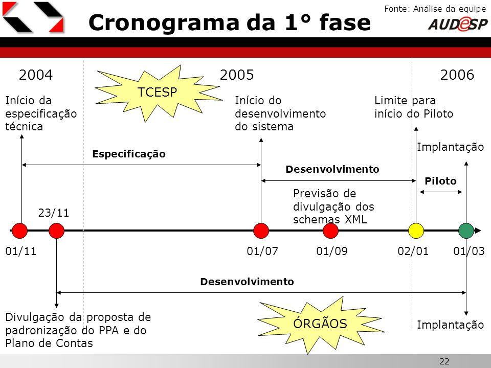 Cronograma da 1° fase 2004 2005 2006 X TCESP ÓRGÃOS