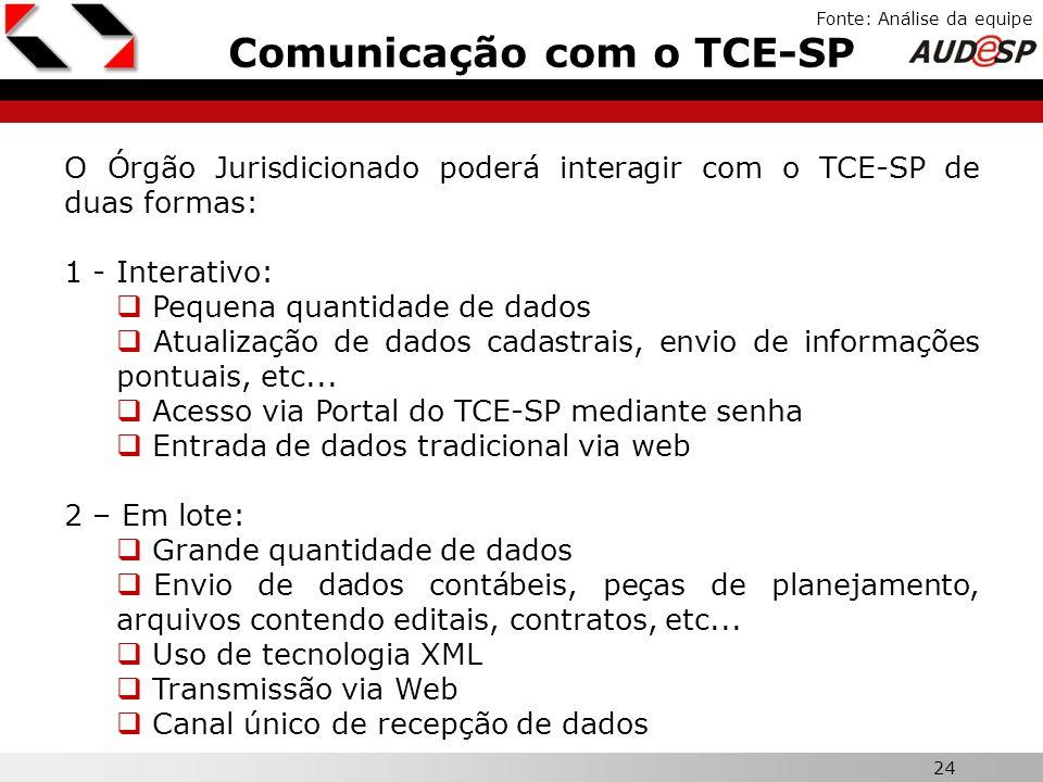 Comunicação com o TCE-SP