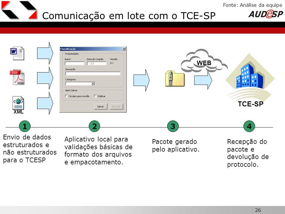 Comunicação em lote com o TCE-SP