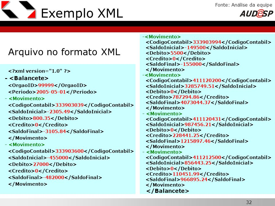 Exemplo XML Arquivo no formato XML X - <Balancete>