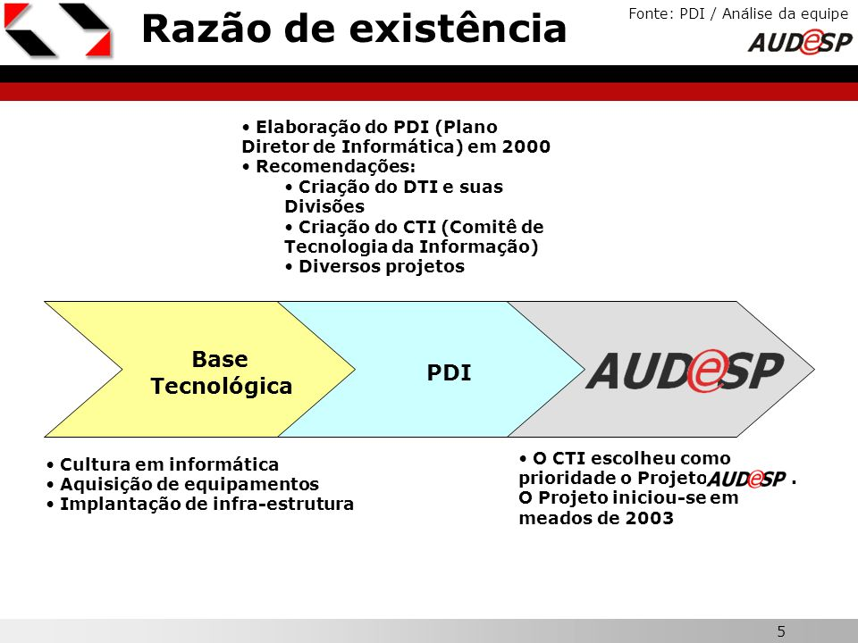 Razão de existência Base PDI X Tecnológica
