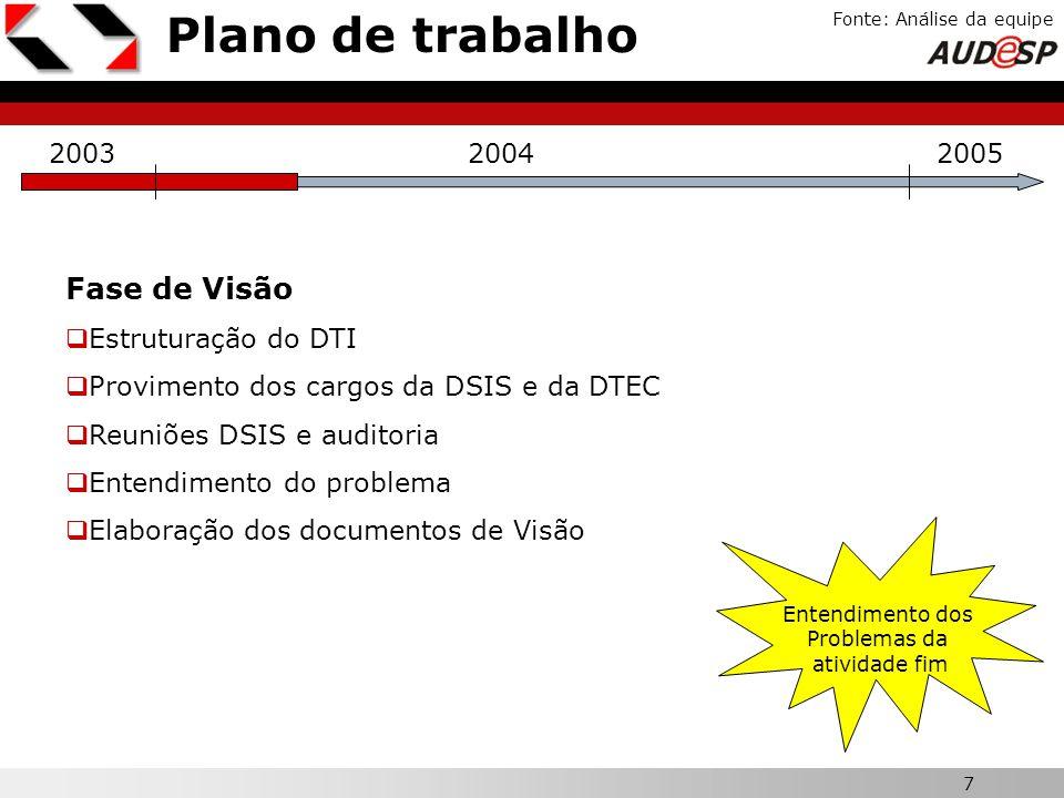 Plano de trabalho Fase de Visão X 2003 2004 2005 Estruturação do DTI