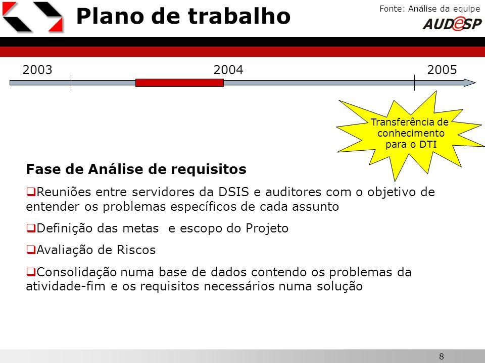 Plano de trabalho Fase de Análise de requisitos X 2003 2004 2005